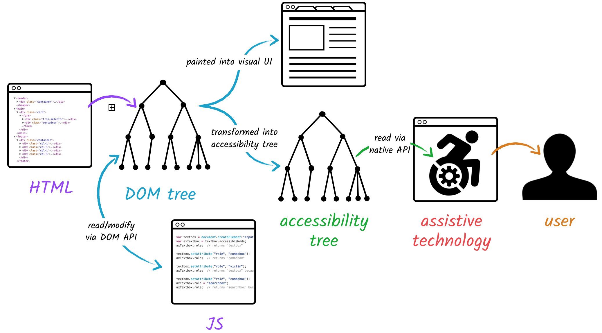 Image showing how the the web browser simultaneously paints the visual UI and also updates the accessibility tree.