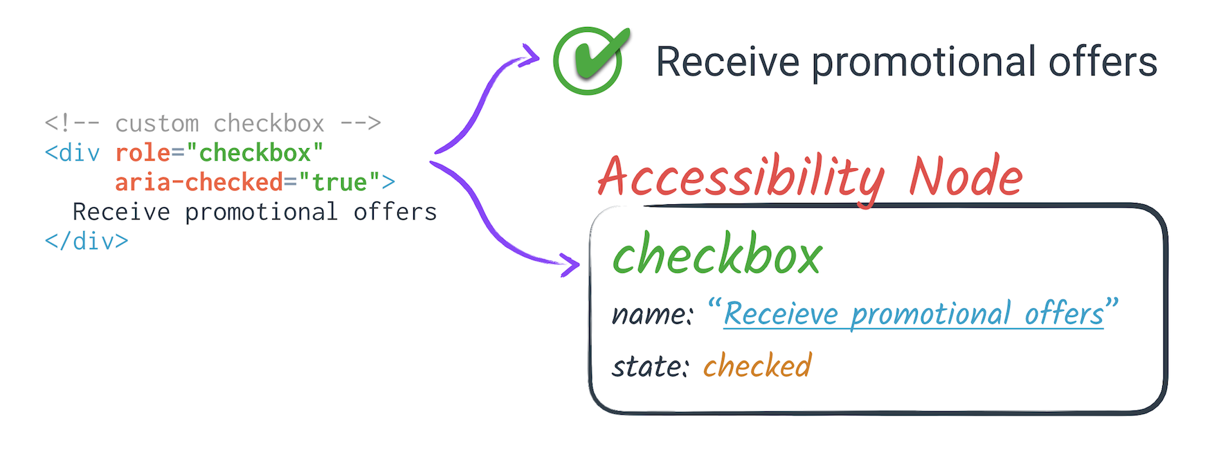 Accessibility Object Model | aom