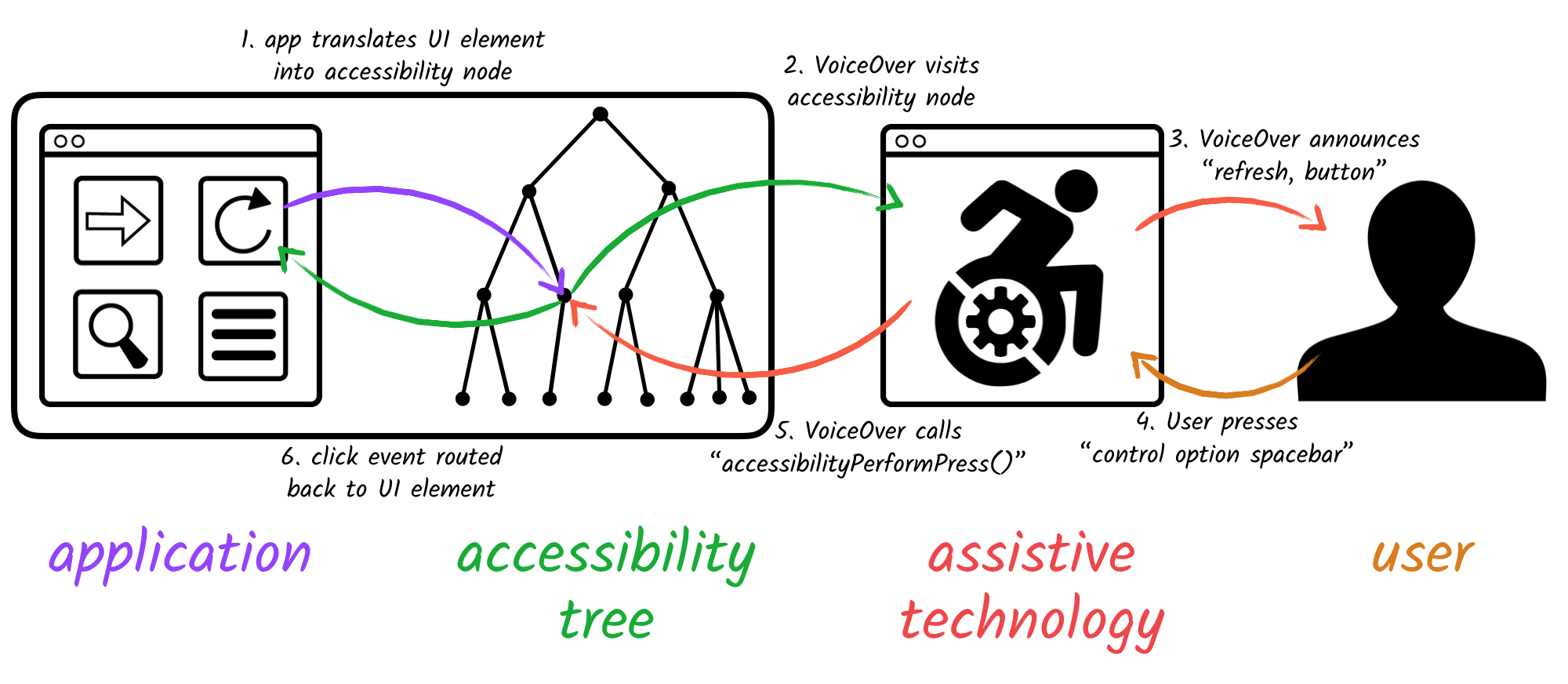 A full round trip from UI element to accessibility node to assistive technology to user to user keypress to accessibility API action method back to UI element