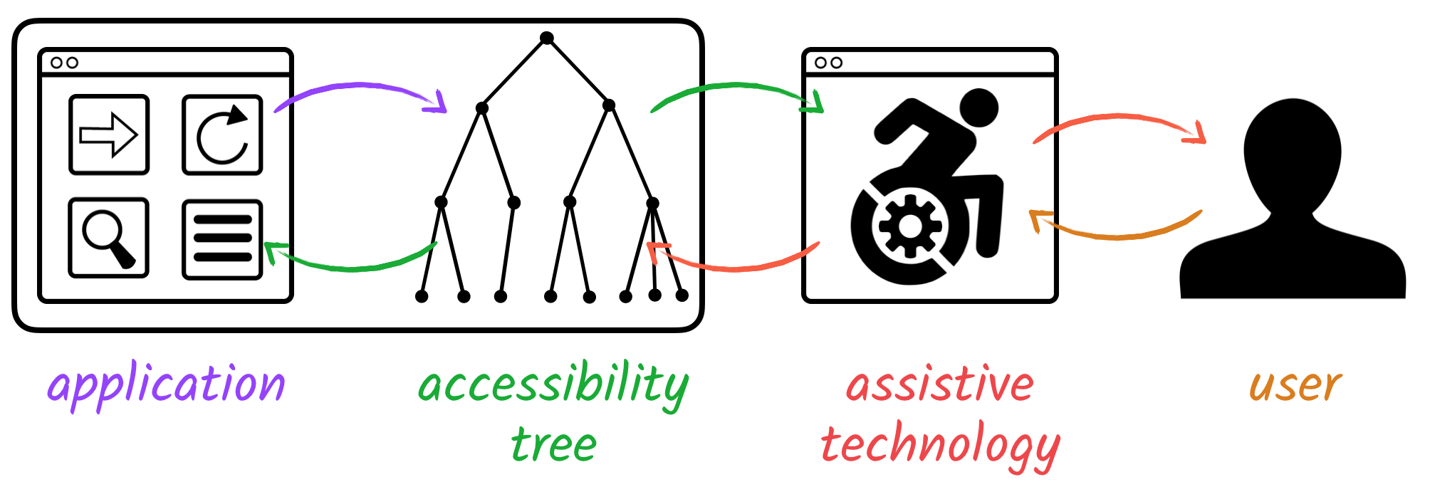 Flow from application UI to accessibility tree to assistive technology to user